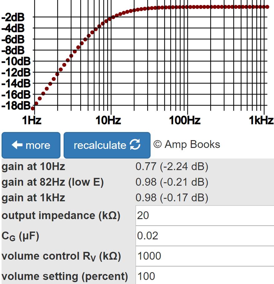 Fender Bassman 5F6-A Circuit Analysis